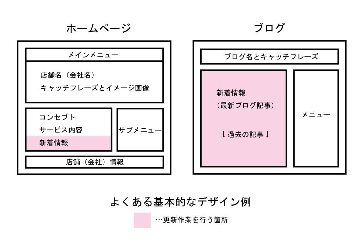 ホームページとブログのイメージ