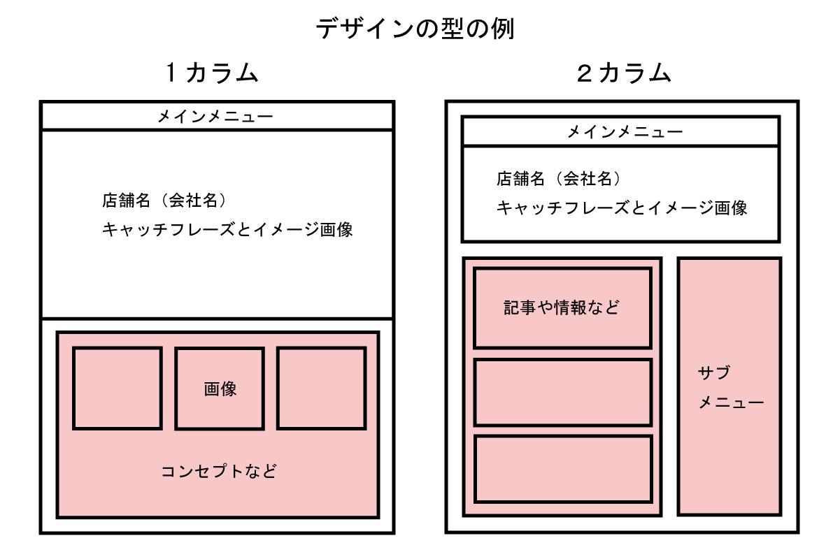 ホームページデザインの型